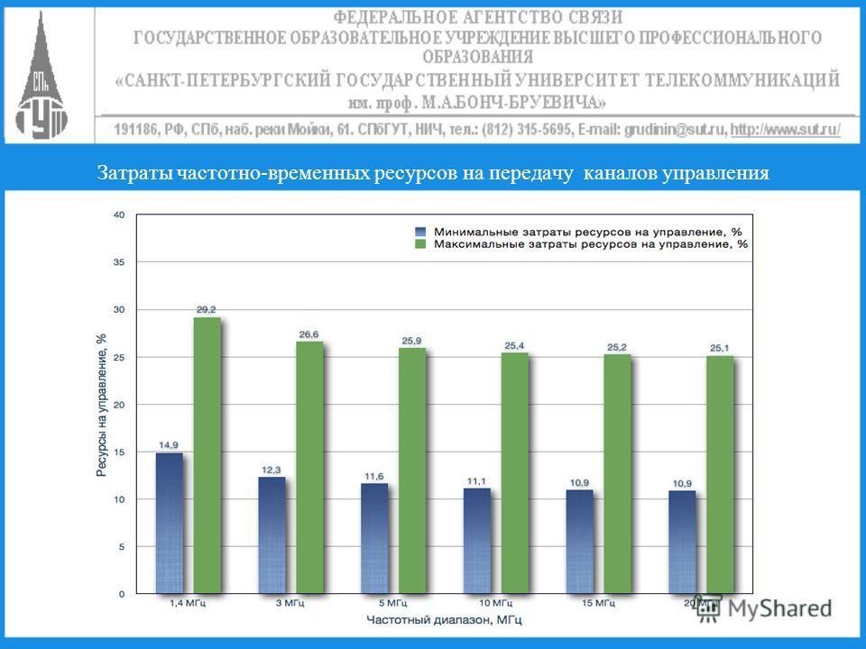 Затраты частотно-временных ресурсов на передачу каналов управления