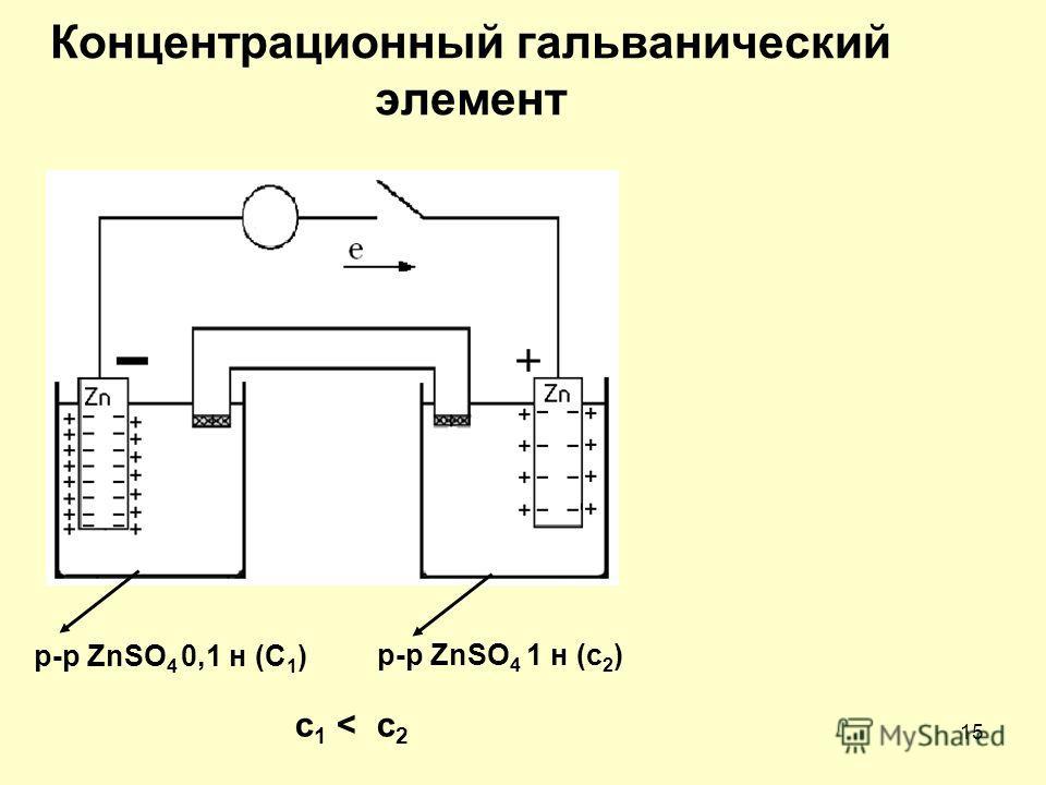 15 Концентрационный гальванический элемент p-p ZnSO 4 0,1 н (C 1 ) p-p ZnSO 4 1 н (c 2 ) c 1 < c 2