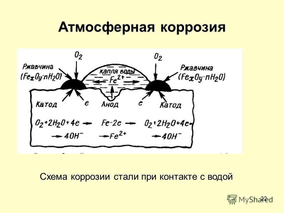 22 Атмосферная коррозия Схема коррозии стали при контакте с водой