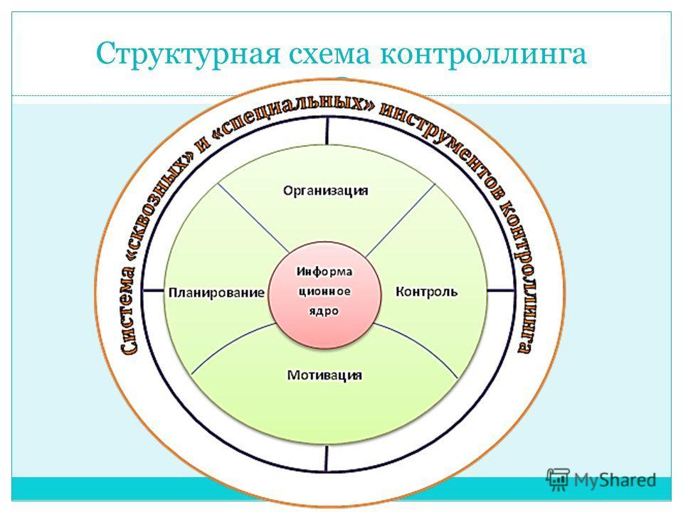 Структурная схема контроллинга