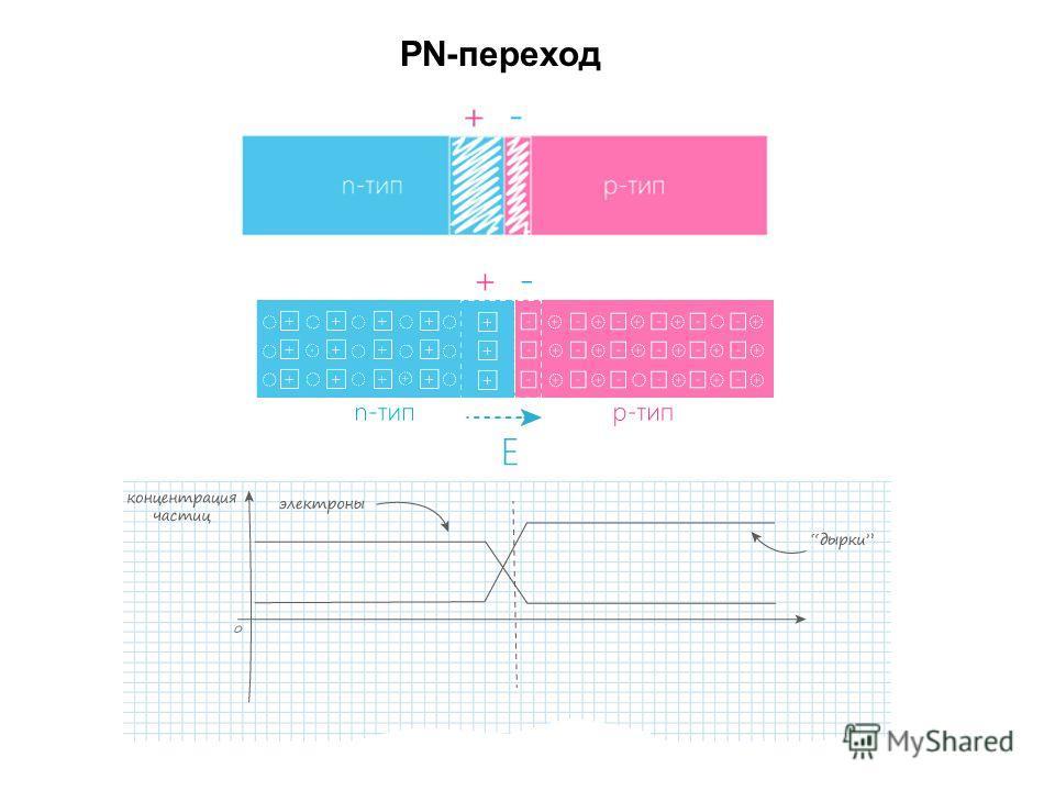 PN-переход