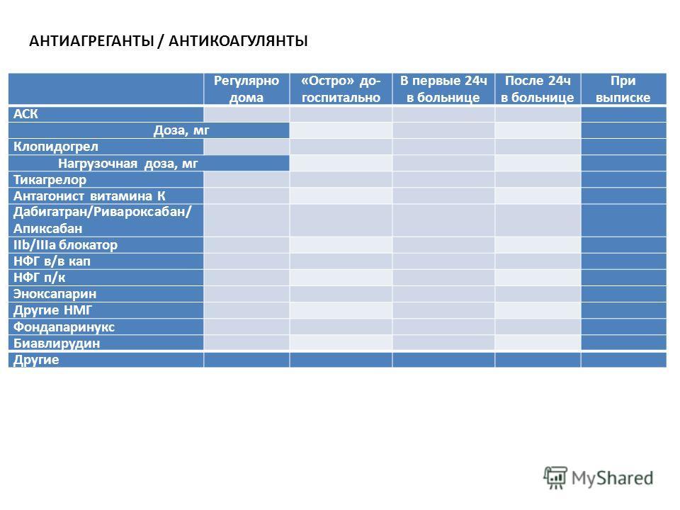Регулярно дома «Остро» до- госпитально В первые 24 ч в больнице После 24 ч в больнице При выписке АСК Доза, мг Клопидогрел Нагрузочная доза, мг Тикагрелор Антагонист витамина К Дабигатран/Ривароксабан/ Апиксабан IIb/IIIa блокатор НФГ в/в кап НФГ п/к