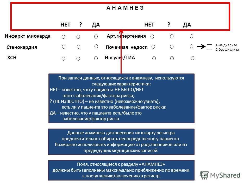 1-на диализе 2-без диализа А Н А М Н Е З НЕТ ? ДА НЕТ ? ДА Инфаркт миокарда Арт.гипертензия Стенокардия Почечная недост. ХСН Инсульт/ТИА При записи данных, относящихся к анамнезу, используются следующие характеристики: НЕТ – известно, что у пациента