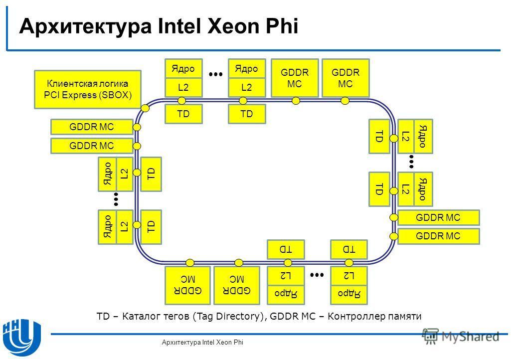 TD – Каталог тегов (Tag Directory), GDDR MC – Контроллер памяти Ядро L2 TD Ядро L2 TD... GDDR MC Ядро L2 TD... Ядро L2 TD GDDR MC Ядро L2 TD... Ядро L2 TD GDDR MC Ядро L2 TD Ядро L2 TD... GDDR MC Клиентская логика PCI Express (SBOX)