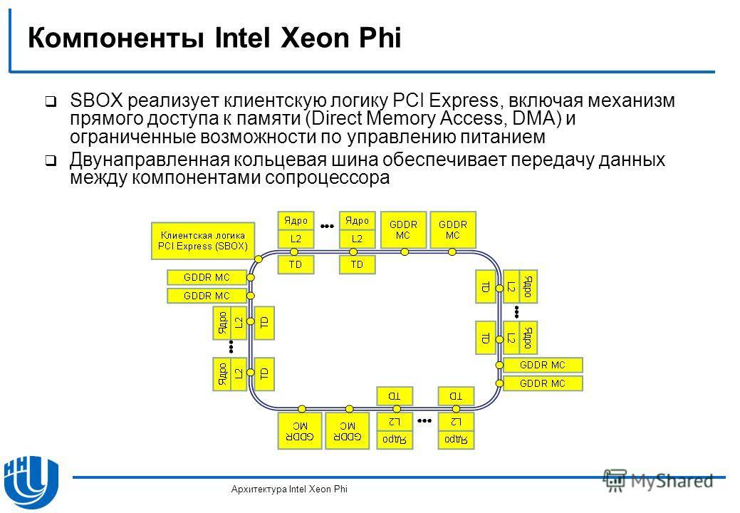 Компоненты Intel Xeon Phi SBOX реализует клиентскую логику PCI Express, включая механизм прямого доступа к памяти (Direct Memory Access, DMA) и ограниченные возможности по управлению питанием Двунаправленная кольцевая шина обеспечивает передачу данны