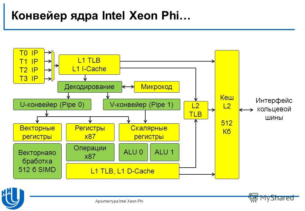 Конвейер ядра Intel Xeon Phi… Архитектура Intel Xeon Phi Декодирование T0 IP T1 IP T2 IP T3 IP L1 TLB L1 I-Cache Микрокод U-конвейер (Pipe 0)V-конвейер (Pipe 1) Векторные регистры Регистры x87 Скалярные регистры Векторнаяо бработка 512 б SIMD Операци