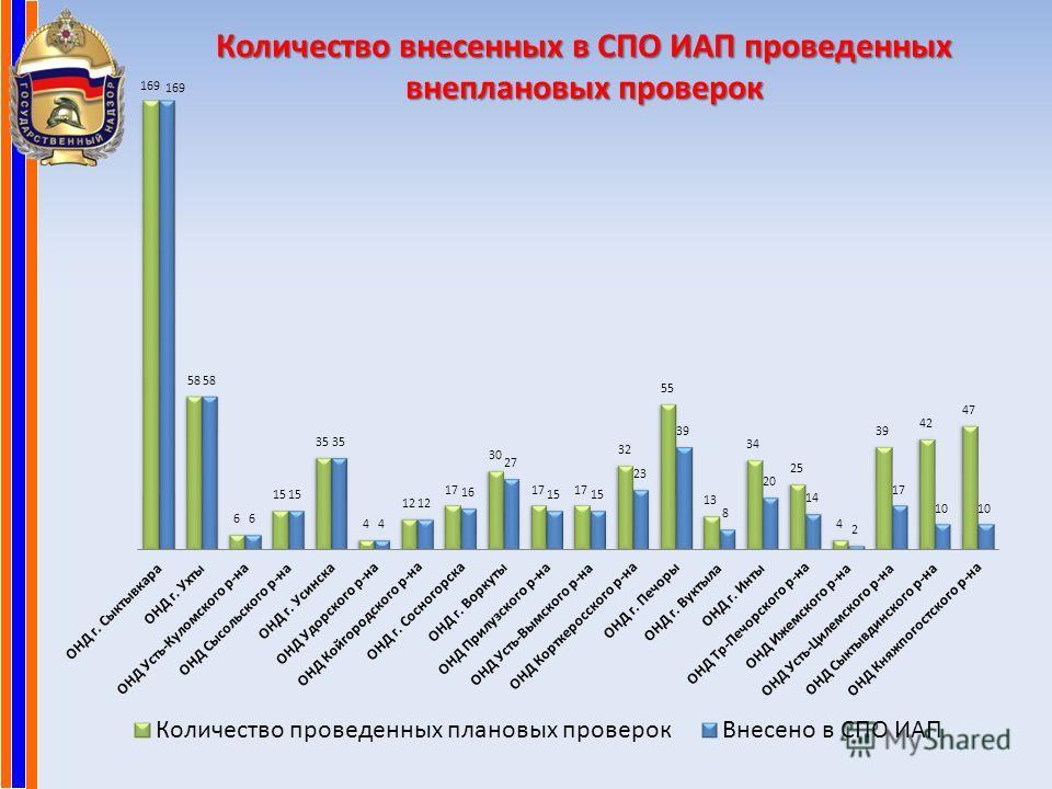 Количество внесенных в СПО ИАП проведенных внеплановых проверок