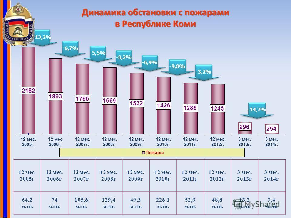 Динамика обстановки с пожарами в Республике Коми -13,2% -6,7% -5,5% -8,2% -6,9% -9,8% -14,2% -3,2% 12 мес. 2005 г 12 мес. 2006 г 12 мес. 2007 г 12 мес. 2008 г 12 мес. 2009 г 12 мес. 2010 г 12 мес. 2011 г 12 мес. 2012 г 3 мес. 2013 г 3 мес. 2014 г 64,