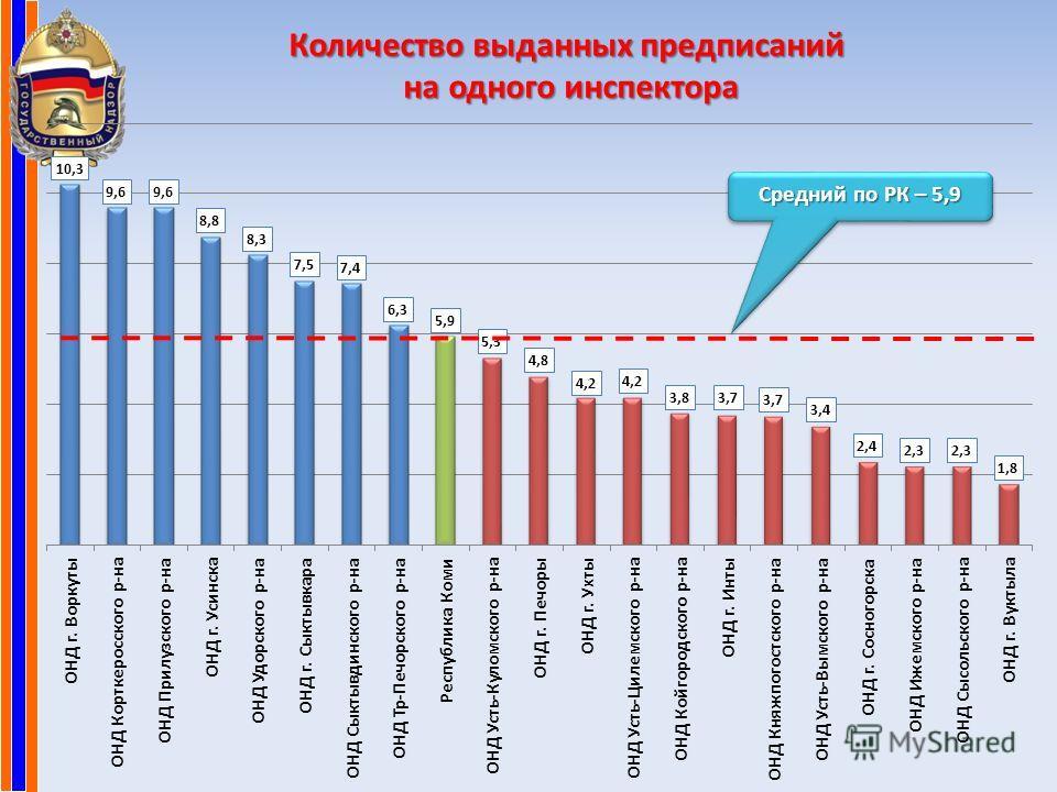 Количество выданных предписаний на одного инспектора на одного инспектора Средний по РК – 5,9