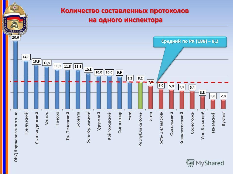 Количество составленных протоколов на одного инспектора Средний по РК (188) – 8,2