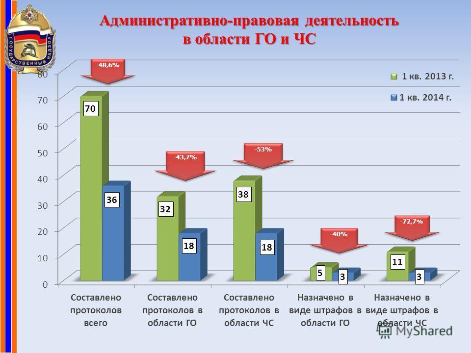 Административно-правовая деятельность в области ГО и ЧС -40% - 72,7 %