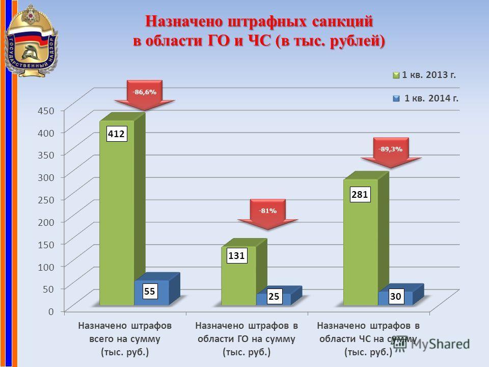 Назначено штрафных санкций в области ГО и ЧС (в тыс. рублей) -86,6% -81% -89,3%