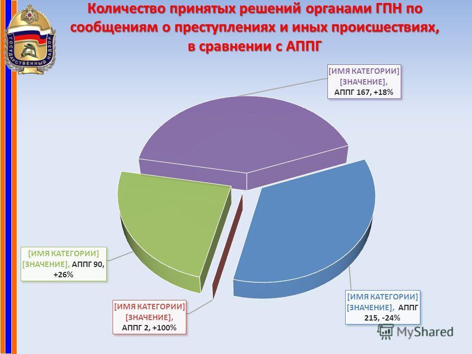 Количество принятых решений органами ГПН по сообщениям о преступлениях и иных происшествиях, в сравнении с АППГ