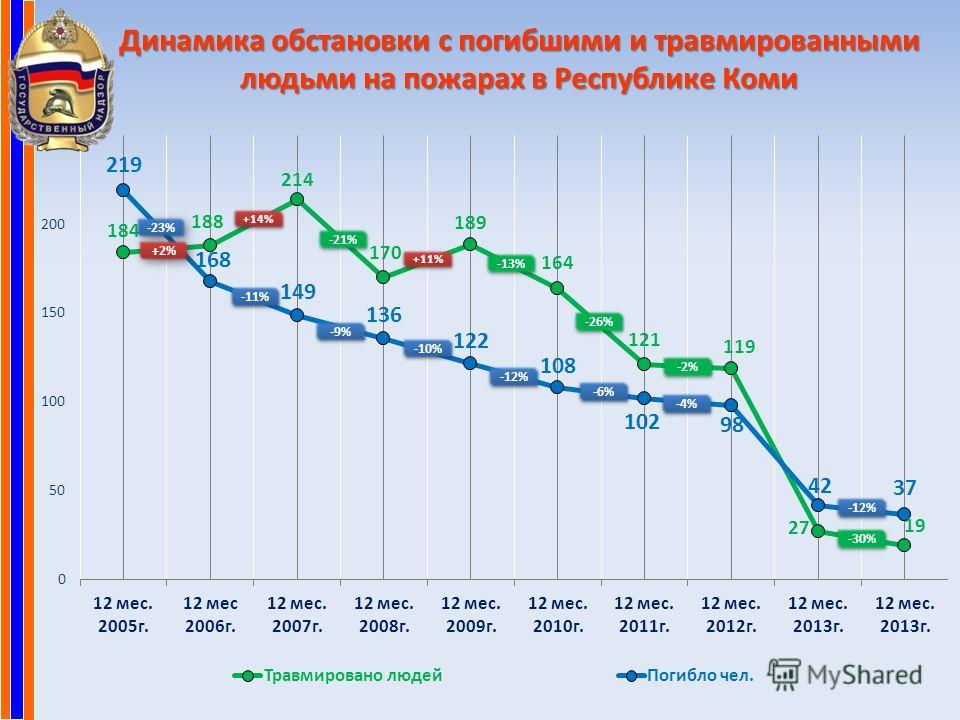 Динамика обстановки с погибшими и травмированными людьми на пожарах в Республике Коми -23% -11% -9% -10% -12% -6% -12% +2% +14% -21% -13% -26% -2% +11% -30% -4%