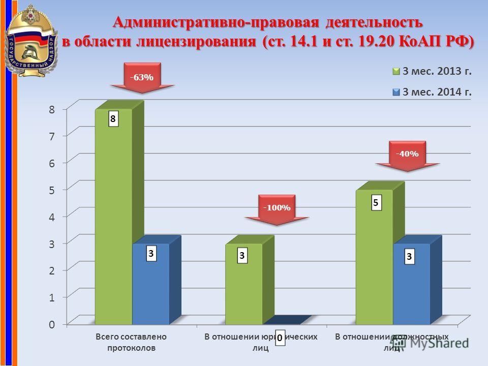 Административно-правовая деятельность в области лицензирования (ст. 14.1 и ст. 19.20 КоАП РФ) -40% -63% -100%