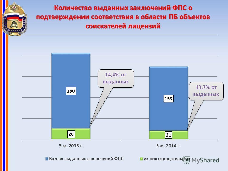 Количество выданных заключений ФПС о подтверждении соответствия в области ПБ объектов соискателей лицензий 14,4% от выданных 13,7% от выданных