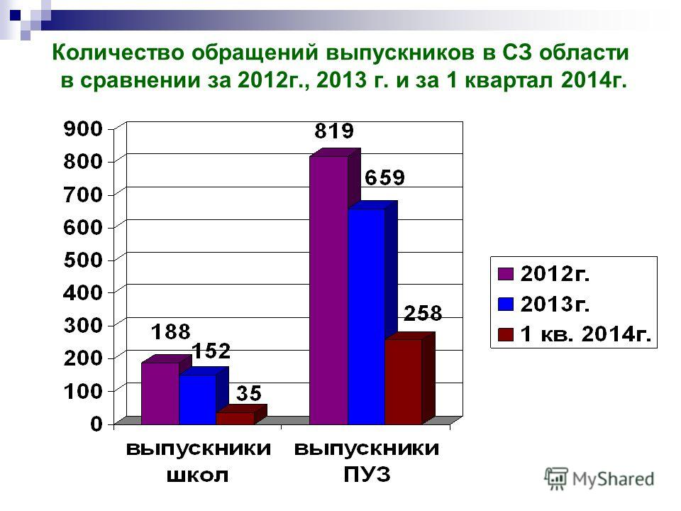 Количество обращений выпускников в СЗ области в сравнении за 2012 г., 2013 г. и за 1 квартал 2014 г.