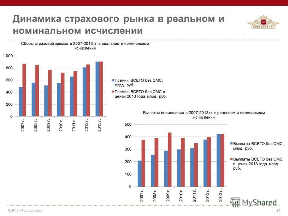 © 2012 «Росгосстрах» Динамика страхового рынка в реальном и номинальном исчислении 10
