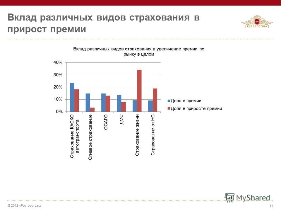 © 2012 «Росгосстрах» Вклад различных видов страхования в прирост премии 11