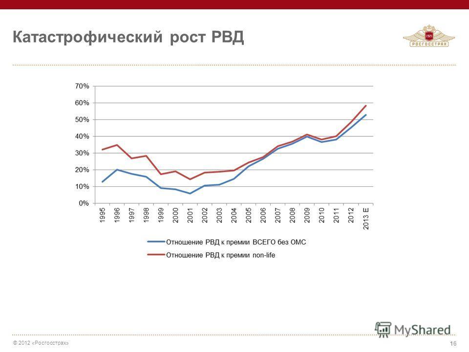 © 2012 «Росгосстрах» Катастрофический рост РВД 16