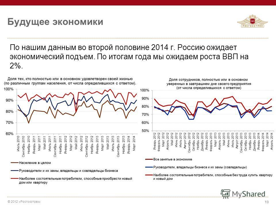 © 2012 «Росгосстрах» По нашим данным во второй половине 2014 г. Россию ожидает экономический подъем. По итогам года мы ожидаем роста ВВП на 2%. Будущее экономики 19