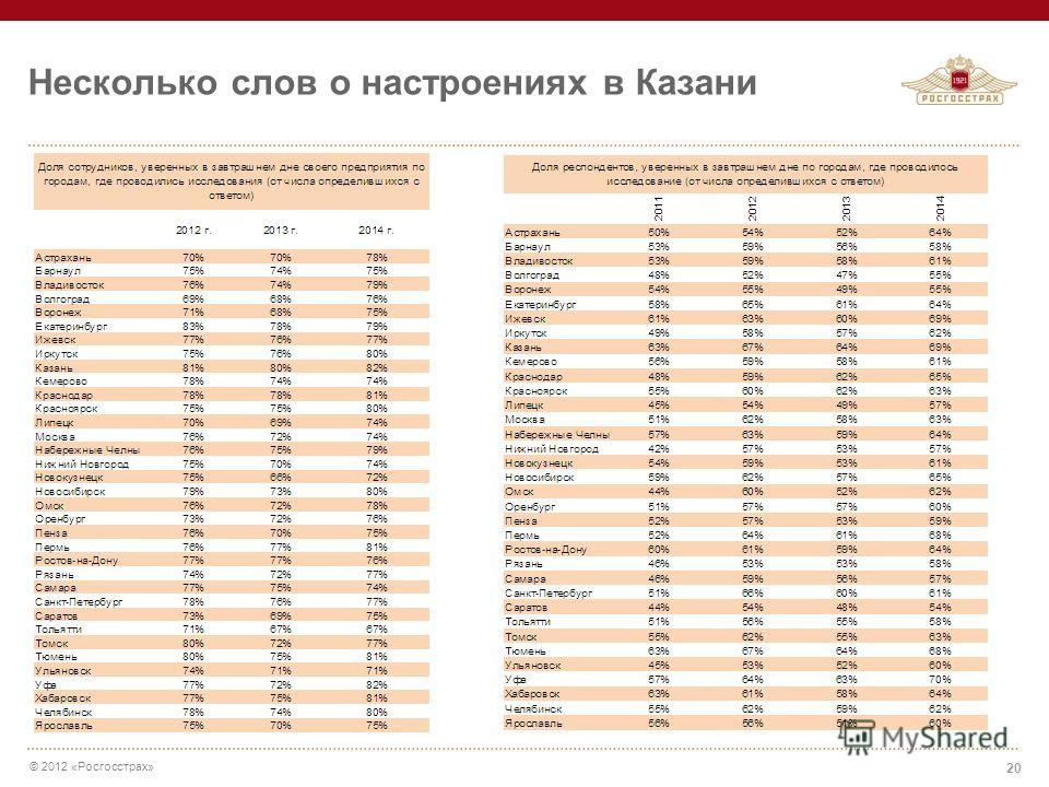© 2012 «Росгосстрах» Несколько слов о настроениях в Казани 20