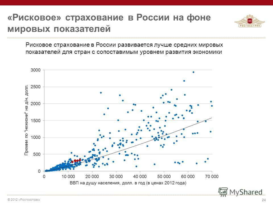 © 2012 «Росгосстрах» «Рисковое» страхование в России на фоне мировых показателей 24 Рисковое страхование в России развивается лучше средних мировых показателей для стран с сопоставимым уровнем развития экономики