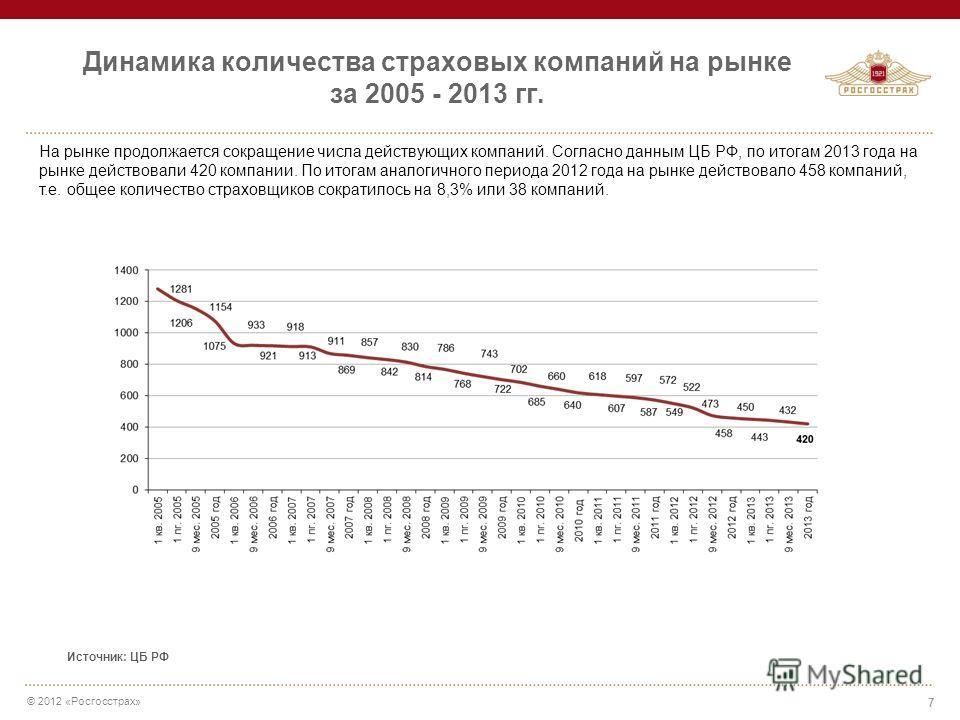 декабрь количество страховых компаний в россии на 2015 год лучшая икра