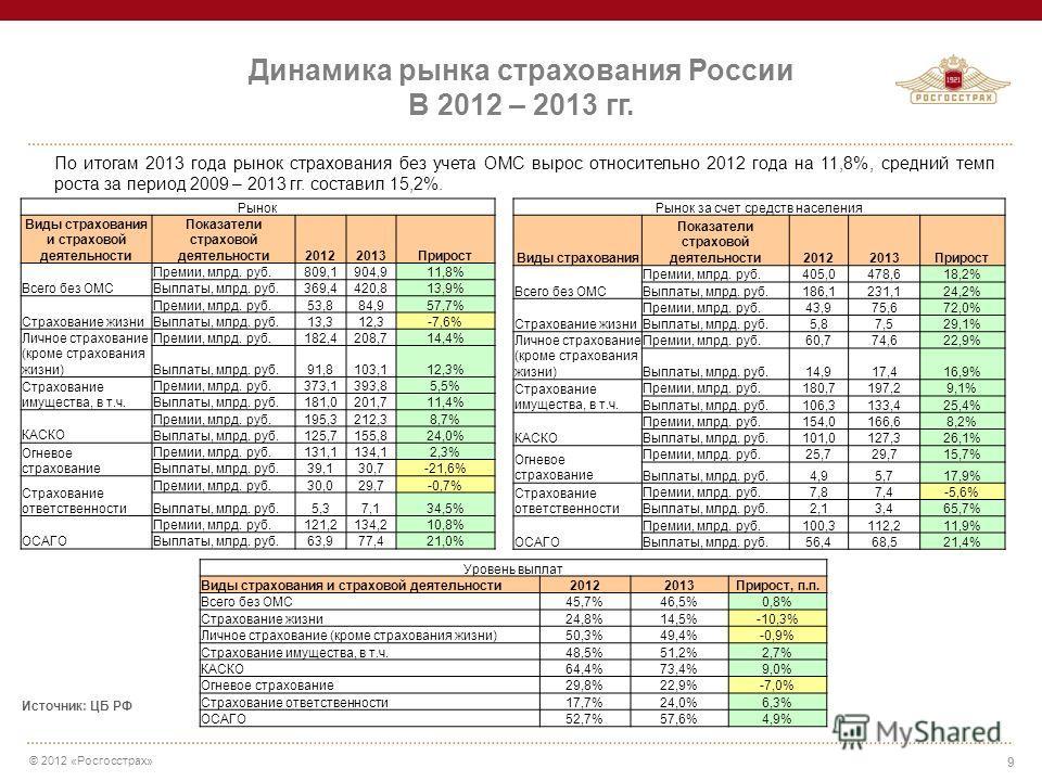 © 2012 «Росгосстрах» 9 Динамика рынка страхования России В 2012 – 2013 гг. По итогам 2013 года рынок страхования без учета ОМС вырос относительно 2012 года на 11,8%, средний темп роста за период 2009 – 2013 гг. составил 15,2%. Источник: ЦБ РФ Рынок В