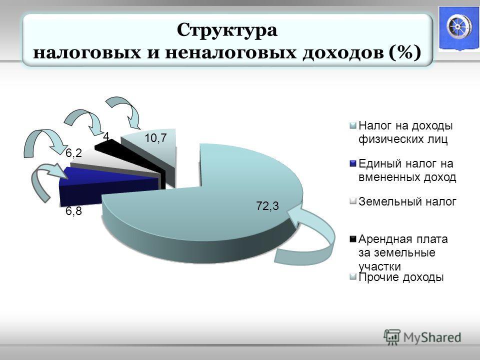 Структура налоговых и неналоговых доходов (%)