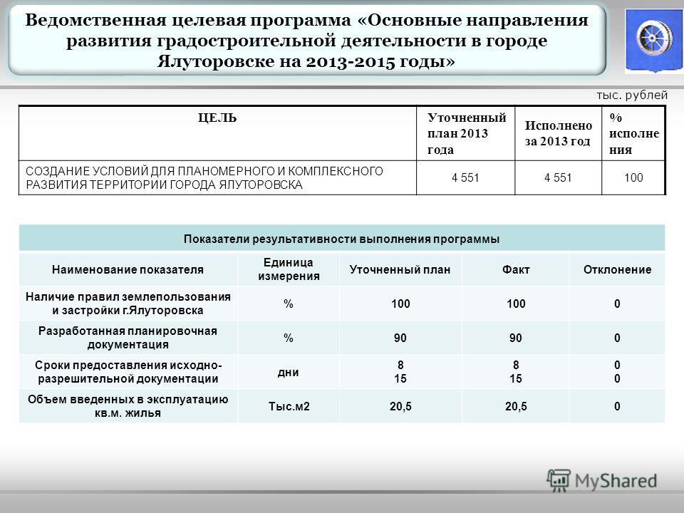 ЦЕЛЬУточненный план 2013 года Исполнено за 2013 год % исполнения СОЗДАНИЕ УСЛОВИЙ ДЛЯ ПЛАНОМЕРНОГО И КОМПЛЕКСНОГО РАЗВИТИЯ ТЕРРИТОРИИ ГОРОДА ЯЛУТОРОВСКА 4 551 100 тыс. рублей Ведомственная целевая программа «Основные направления развития градостроите