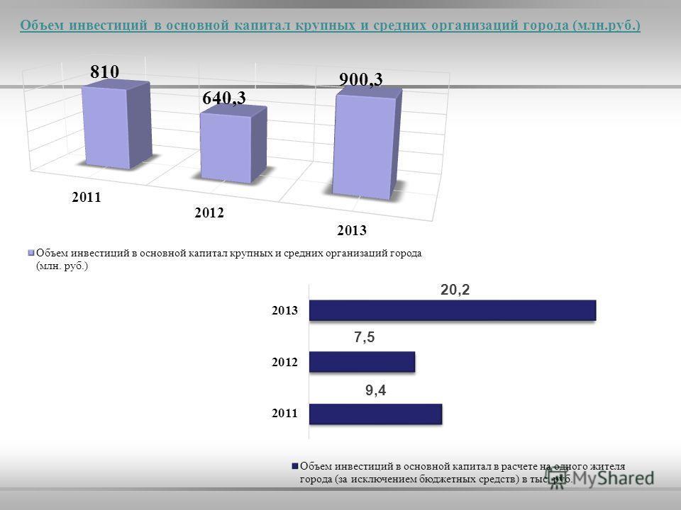 Объем инвестиций в основной капитал крупных и средних организаций города (млн.руб.)
