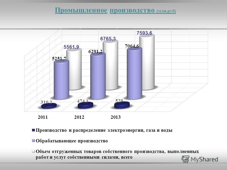 Промышленное производство (млн.руб)