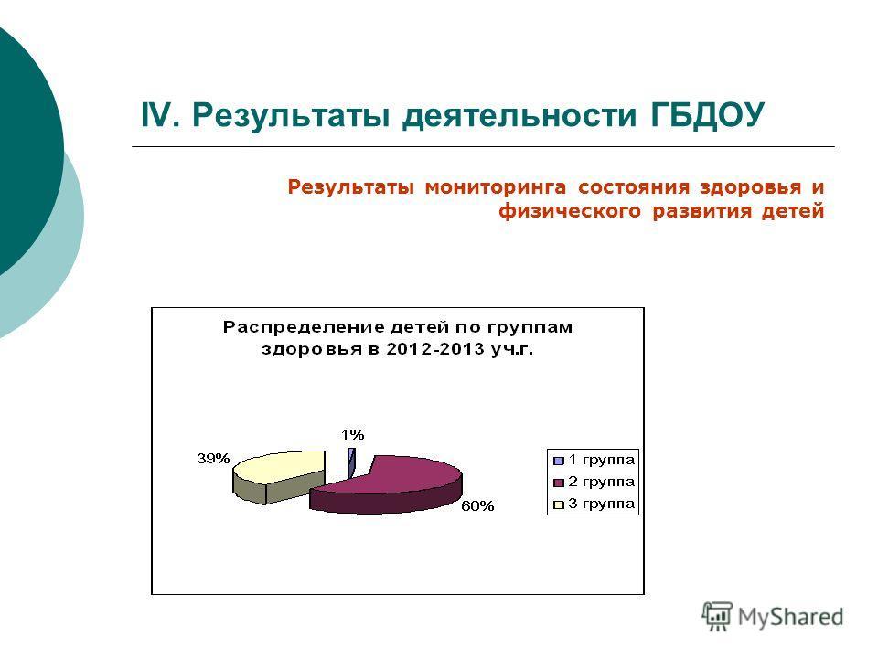 IV. Результаты деятельности ГБДОУ Результаты мониторинга состояния здоровья и физического развития детей