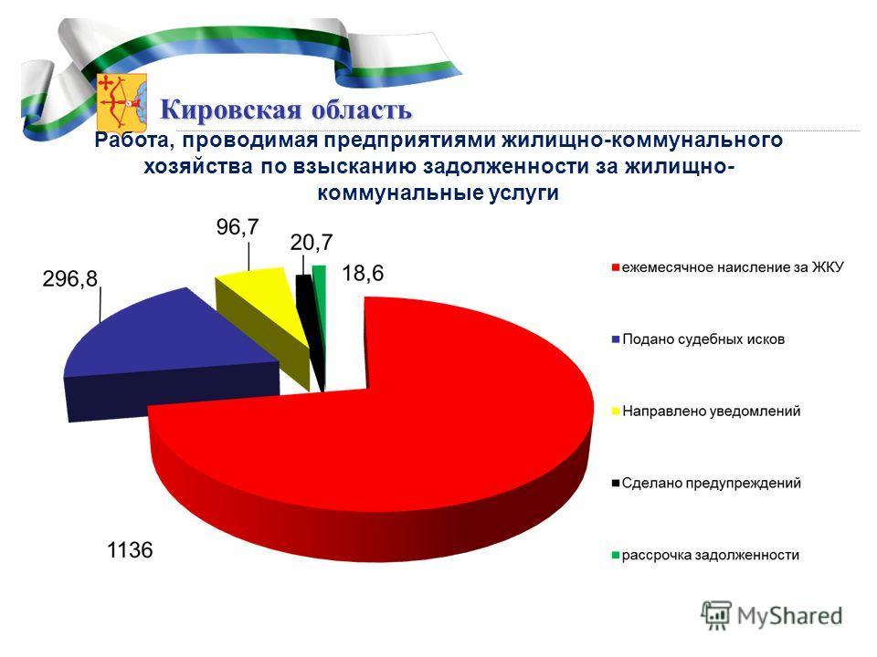 Кировская область Работа, проводимая предприятиями жилищно-коммунального хозяйства по взысканию задолженности за жилищно- коммунальные услуги