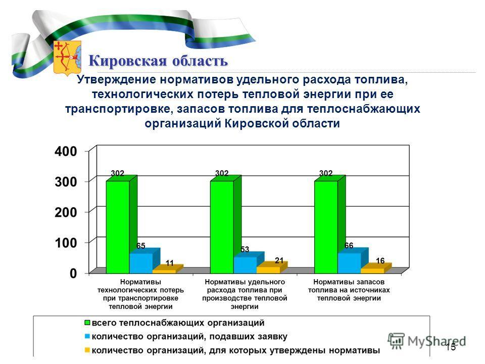 Кировская область Утверждение нормативов удельного расхода топлива, технологических потерь тепловой энергии при ее транспортировке, запасов топлива для теплоснабжающих организаций Кировской области 15