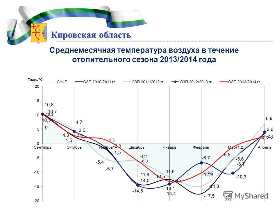 Кировская область Среднемесячная температура воздуха в течение отопительного сезона 2013/2014 года