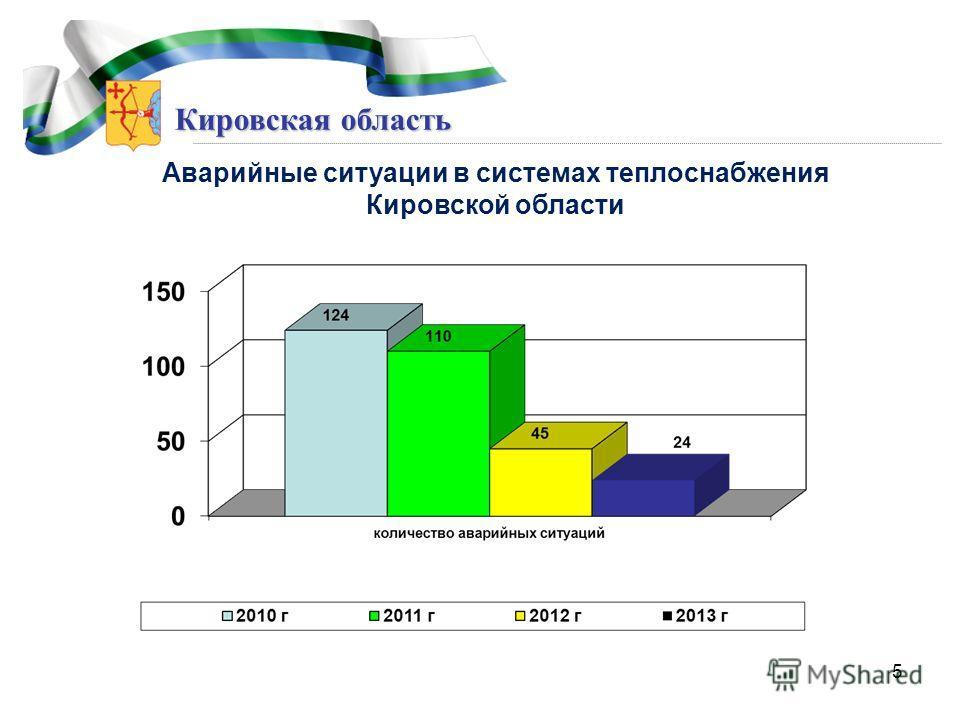 Кировская область Аварийные ситуации в системах теплоснабжения Кировской области 5