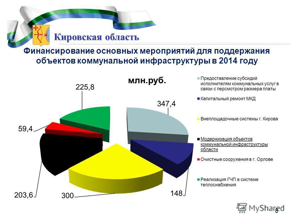 Кировская область Финансирование основных мероприятий для поддержания объектов коммунальной инфраструктуры в 2014 году 8