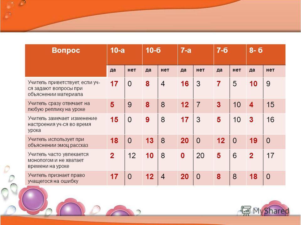 Вопрос 10-а 10-б 7-а 7-б 8- б данетданетданетданетданет Учитель приветствует, если уч- ся задают вопросы при объяснении материала 1708416375109 Учитель сразу отвечает на любую реплику на уроке 5988127310415 Учитель замечает изменение настроения уч-ся