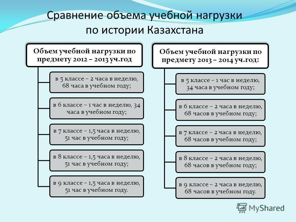 Сравнение объема учебной нагрузки по истории Казахстана Объем учебной нагрузки по предмету 2012 – 2013 уч.год в 5 классе – 2 часа в неделю, 68 часа в учебном году; в 6 классе – 1 час в неделю, 34 часа в учебном году; в 7 классе – 1,5 часа в неделю, 5