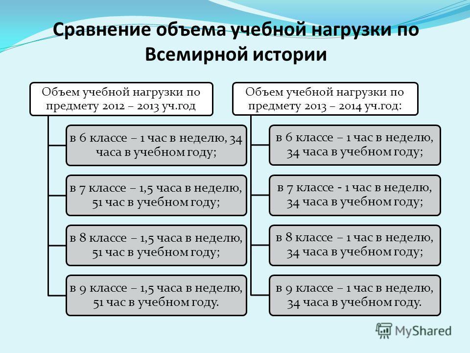 Сравнение объема учебной нагрузки по Всемирной истории Объем учебной нагрузки по предмету 2012 – 2013 уч.год в 6 классе – 1 час в неделю, 34 часа в учебном году; в 7 классе – 1,5 часа в неделю, 51 час в учебном году; в 8 классе – 1,5 часа в неделю, 5
