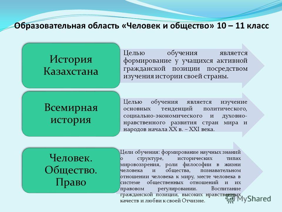 Образовательная область «Человек и общество» 10 – 11 класс Целью обучения является формирование у учащихся активной гражданской позиции посредством изучения истории своей страны. История Казахстана Целью обучения является изучение основных тенденций