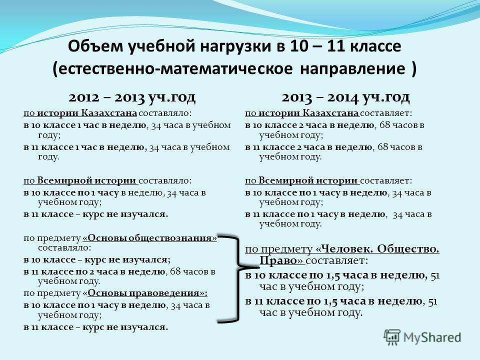 Объем учебной нагрузки в 10 – 11 классе (естественно-математическое направление ) 2012 – 2013 уч.год по истории Казахстана составляло: в 10 классе 1 час в неделю, 34 часа в учебном году; в 11 классе 1 час в неделю, 34 часа в учебном году. по Всемирно