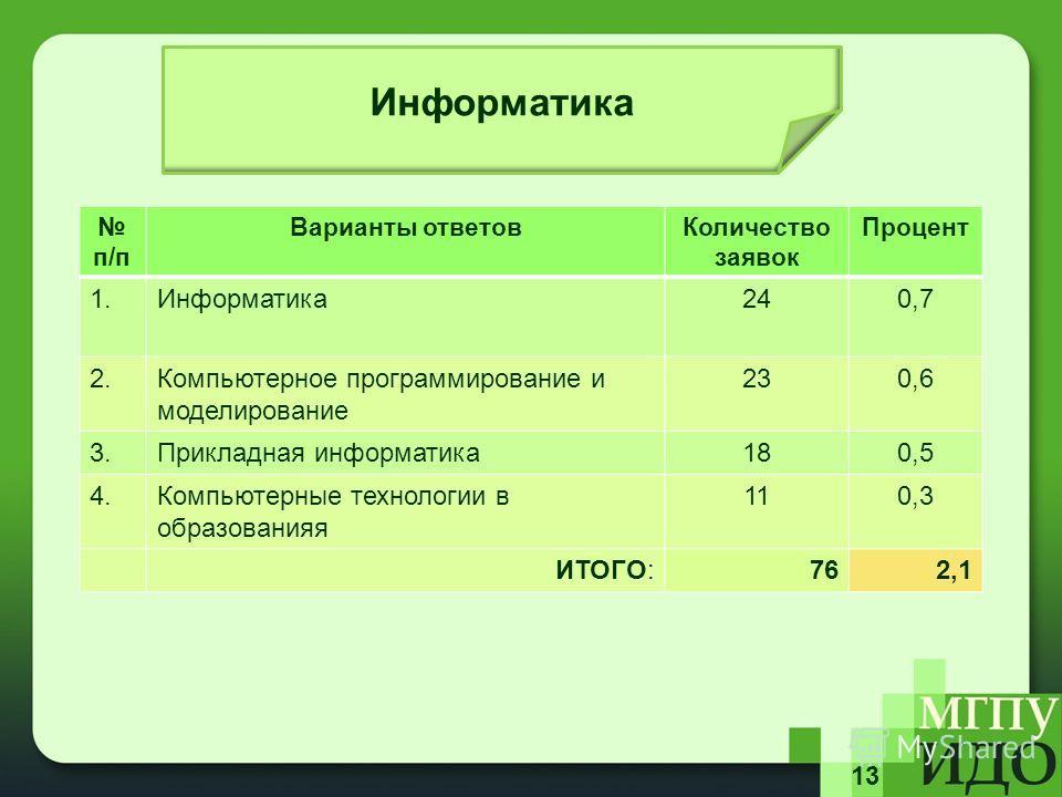 13 Информатика п/п Варианты ответов Количество заявок Процент 1.Информатика 240,7 2. Компьютерное программирование и моделирование 230,6 3. Прикладная информатика 180,5 4. Компьютерные технологии в образования 110,3 ИТОГО:762,1
