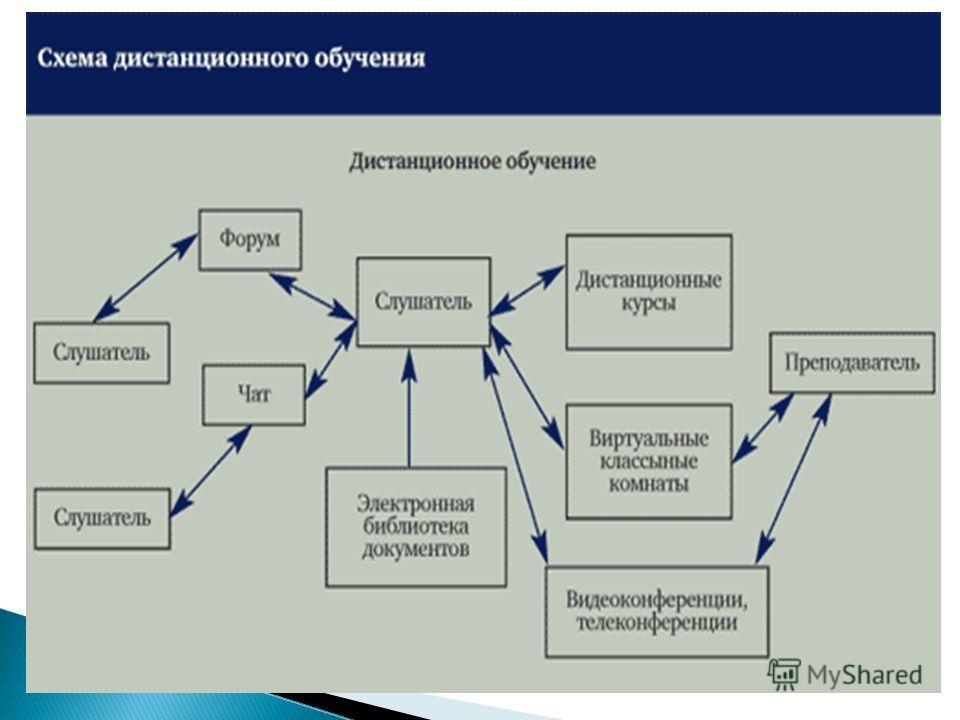 дистанционная форма обучения вузы предложений снять комнату