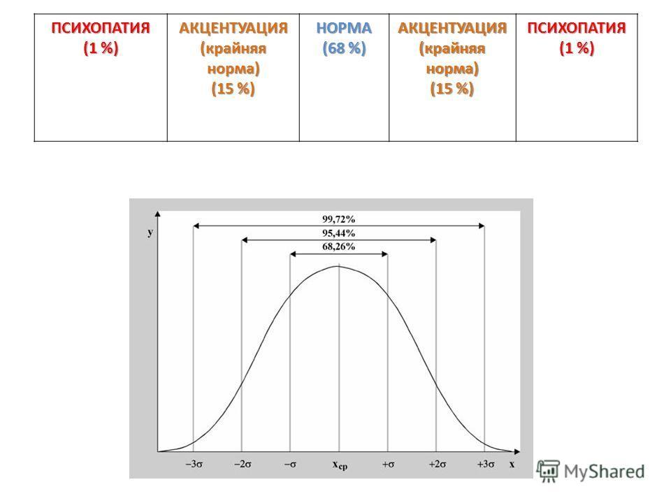 . ПСИХОПАТИЯ (1 %) АКЦЕНТУАЦИЯ (крайняя норма) (15 %) НОРМА (68 %) АКЦЕНТУАЦИЯ (крайняя норма) (15 %) ПСИХОПАТИЯ (1 %)