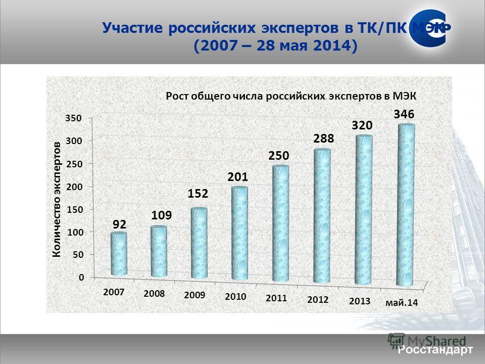 Участие российских экспертов в ТК/ПК МЭК (2007 – 28 мая 2014)