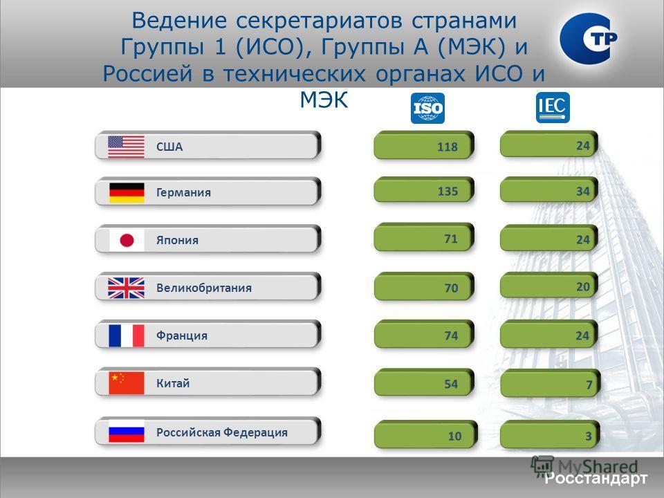 США Германия Япония Великобритания Франция Китай Российская Федерация Ведение секретариатов странами Группы 1 (ИСО), Группы А (МЭК) и Россией в технических органах ИСО и МЭК