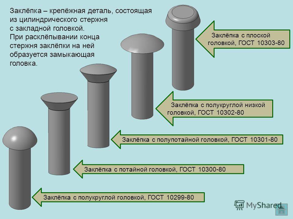 Заклёпка – крепёжная деталь, состоящая из цилиндрического стержня с закладной головкой. Заклёпка с полукруглой головкой, ГОСТ 10299-80 Заклёпка с потайной головкой, ГОСТ 10300-80 Заклёпка с полупотайной головкой, ГОСТ 10301-80 При расклёпывании конца